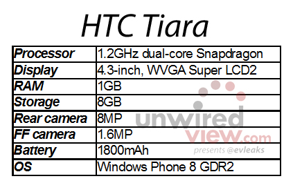 HTC Tiara: Neues Mittelklasse-Smartphone mit Windows Phone 8 (Foto: CNET.com via Unwired View)