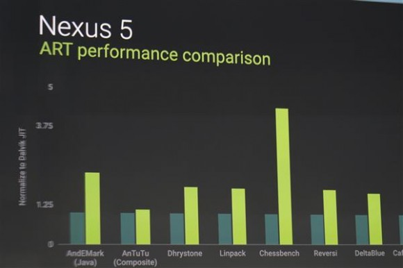 Android L und Android 4.4.4 im Benchmark-Test