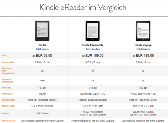 Kindle Voyage (Foto: Amazon)