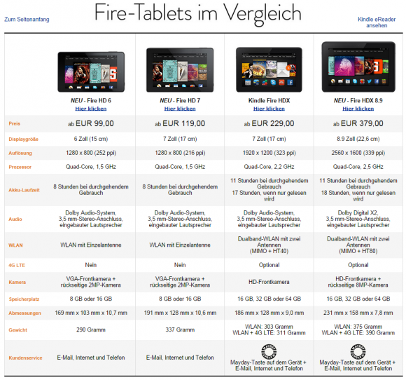 Amazons Fire-Tablets im Vergleich (Screenshot: ZDNet.de)