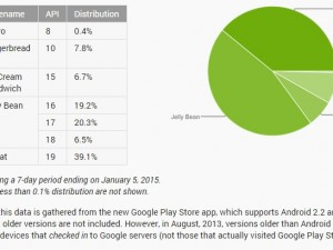 Android-Statistik: Android 5.0 Lollipop noch immer unter 0,1 Prozent