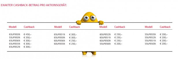 "LG ""Monster""-Cashback-Aktion für Ultra HD TVs (Screenshot: CNET.de)"