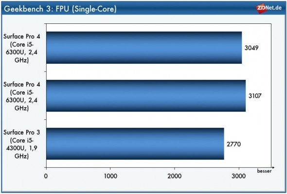 Geekbench FPU Multi Core: iPad Pro (Bild: ZDNet.de)